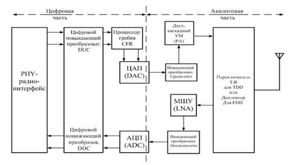 Блок-схема радиочастотного