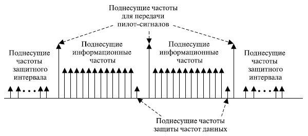 Разработка модели физического