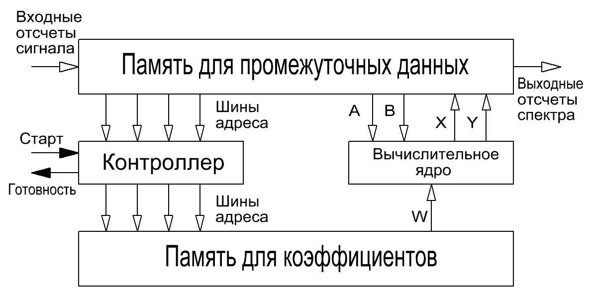 Рассмотрим блок-схему вычислителя БПФ (рис . 1), реализующую алгоритм БПФ с замещением.
