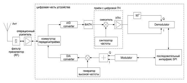 Структурная схема передающего