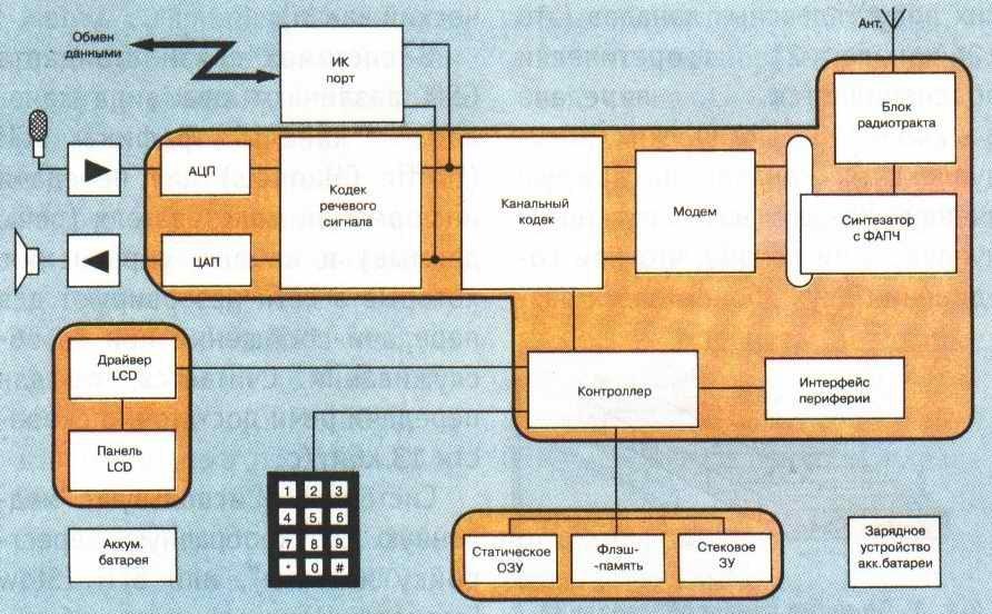 Структурная схема мобильного